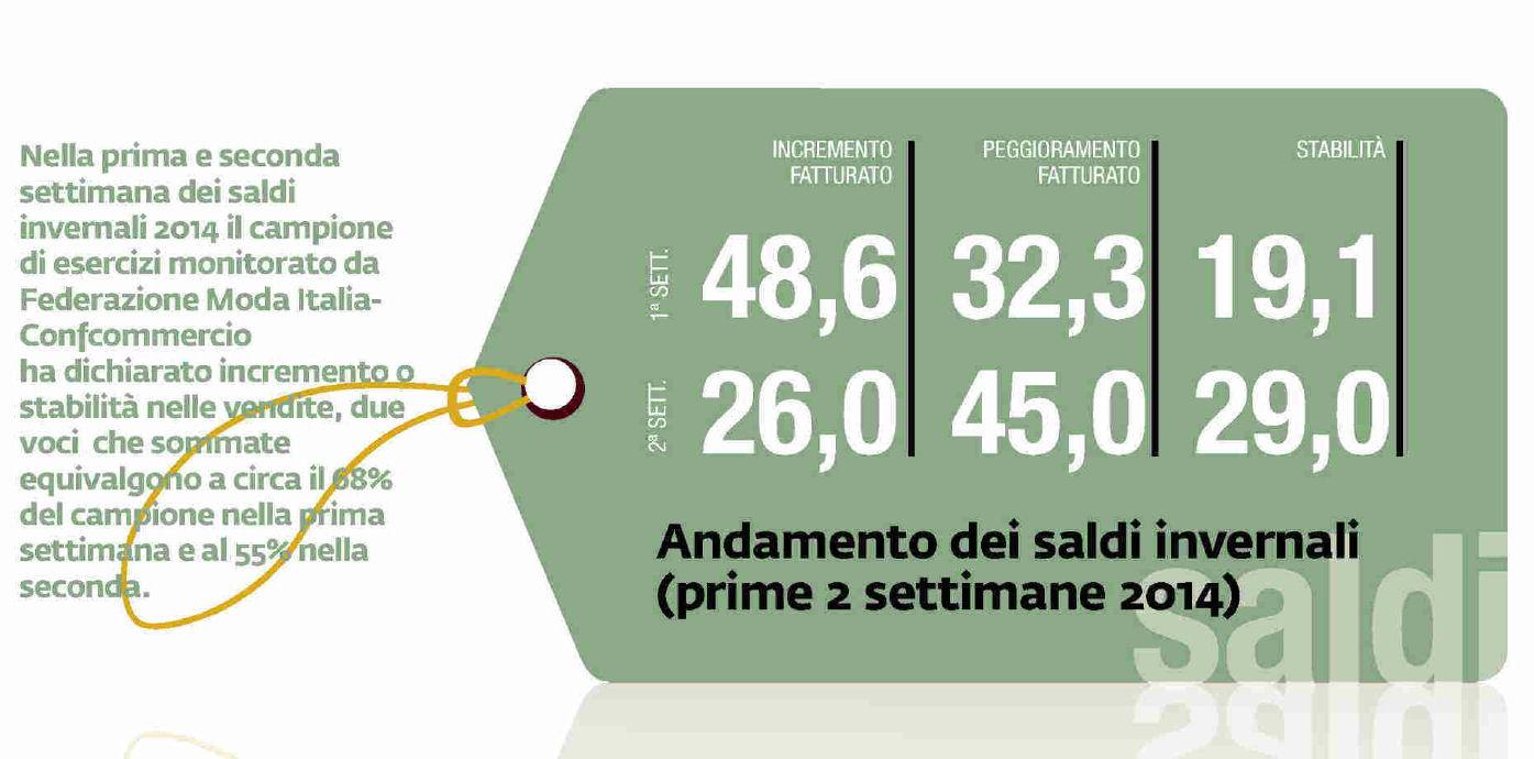 MARK UP IL COMMENTO DEL PRESIDENTE RENATO BORGHI SU ANDAMENTO SALDI